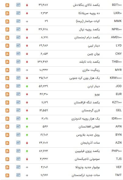 نرخ ارزهای رسمی در ۵ بهمن ۹۸ / قیمت ۱۳ ارز افزایش یافت + جدول