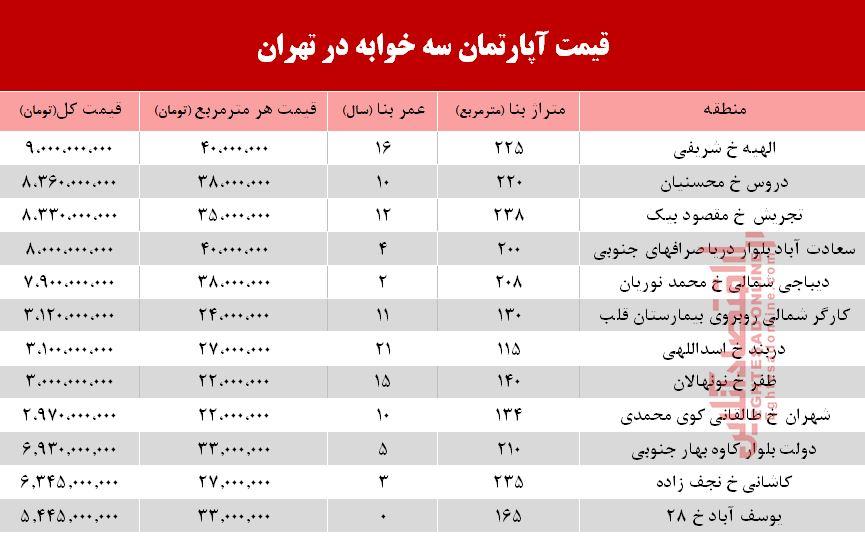 قیمت آپارتمان سه خوابه در تهران +جدول
