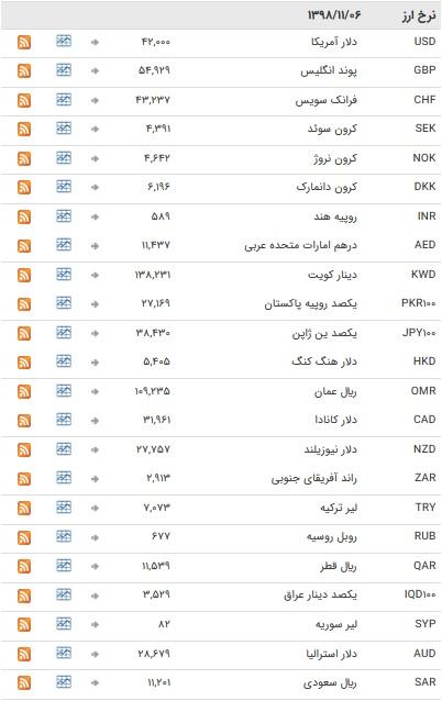 نرخ ارزهای رسمی در ۶ بهمن ۹۸ / بازار ارز در تعطیلات آخر هفته میلادی + جدول