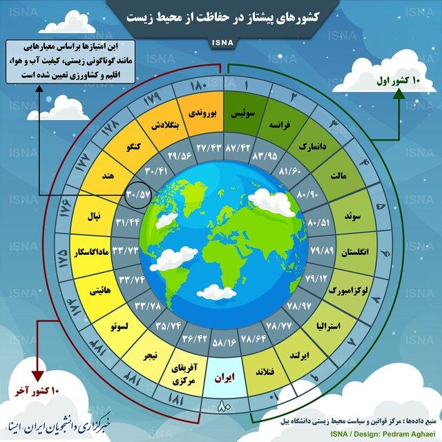 پاکترین و آلودهترین شهرهای جهان و جایگاه ایران