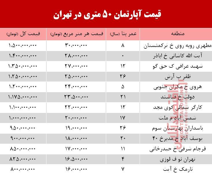 قیمت آپارتمان ۵۰ متری در تهران +جدول