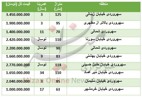 خرید آپارتمان در منطقه سهروردی چقدر تمام میشود؟