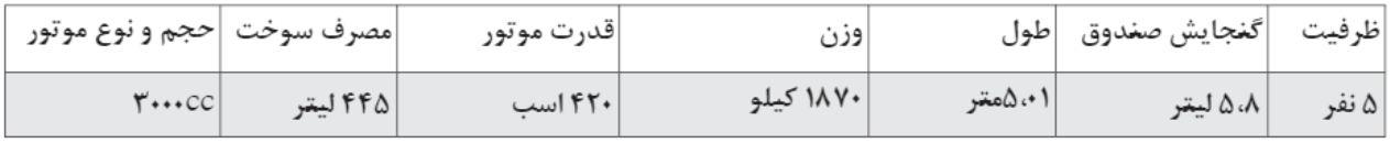 مقایسه گرانترین و ارزانترین خودروهای بازار ایران