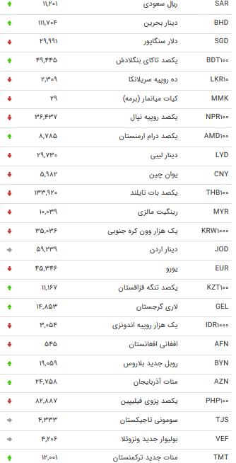 نرخ ۴۷ ارز بین بانکی در ۳۰ بهمن/ ۱۵ نرخ ارزی افزایش یافت + جدول