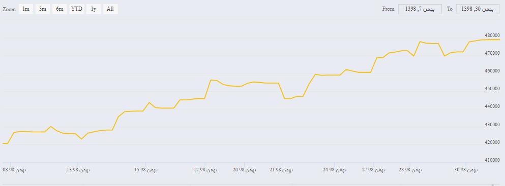 تلاطم قیمتی در آخرین هفته بهمن 98/ ویروس کرونا بر قیمت بازار های مالی تاثیر می گذارد؟/ قیمت طلا و سکه در روزهای پایانی سال دستخوش چه تغییراتی خواهد شد؟