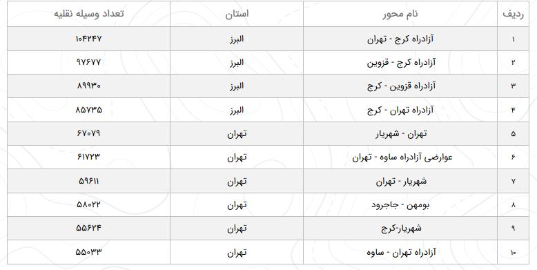 وضعیت مواصلاتی راهها در 11 اسفند/ 8.2 درصد افزایش تردد در محورهای برونشهری کشور