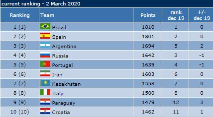 فوتسال ایران همچنان در جایگاه ششم جهان