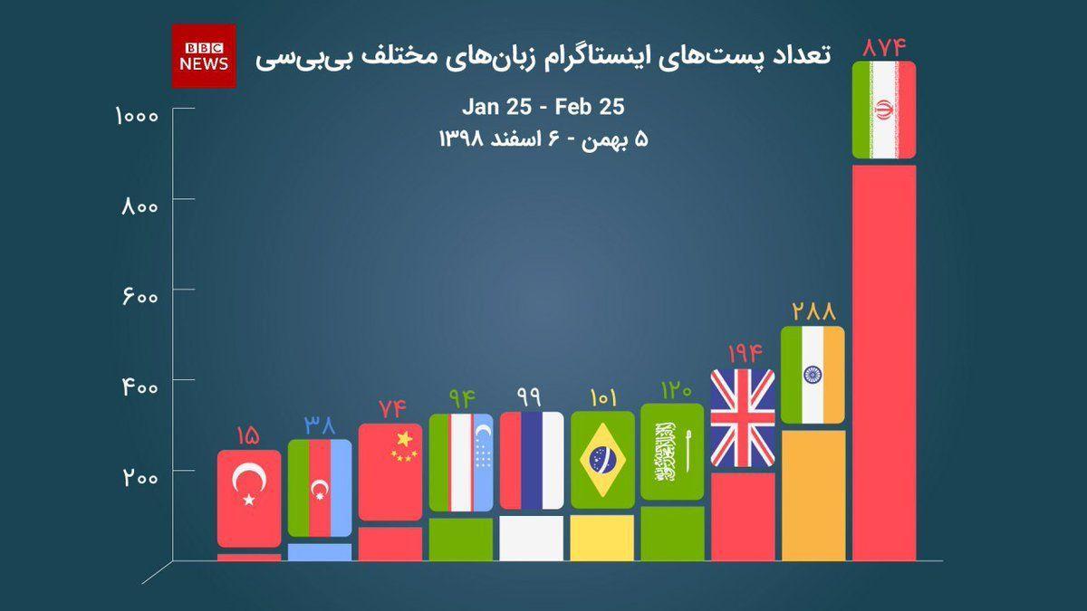 آرامش برای انگلیس وحشت برای ایرانیان؛ از دروغ سازی تا ردپای سعودی ها در رسانه ملکه