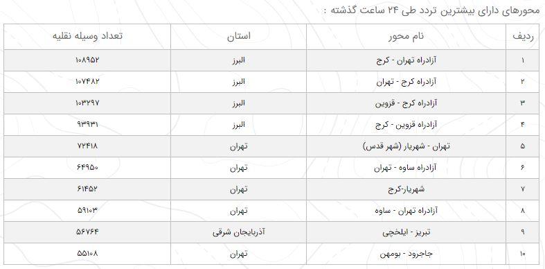 وضعیت ترافیک محورهای مواصلاتی در ۱۵ اسفند