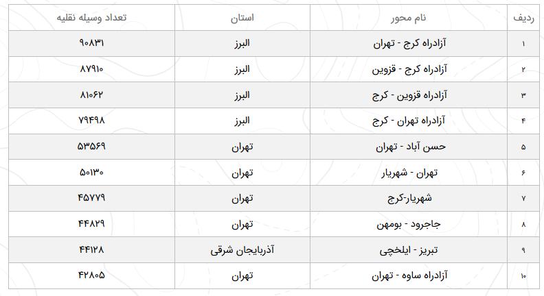 وضعیت ترافیک محورهای مواصلاتی در ۱۷ اسفند