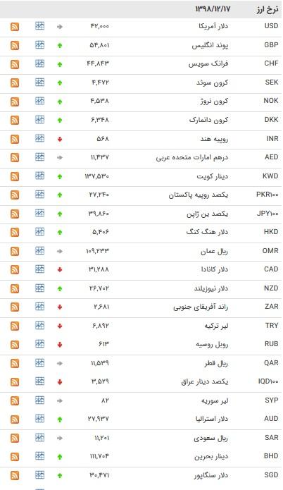 نرخ ارزهای بین بانکی در ۱۷ اسفند + جدول