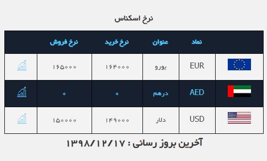 نرخ ارز آزاد در ۱۷ اسفند