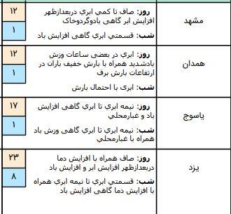 وضعیت آب و هوا در ۱۸ اسفند