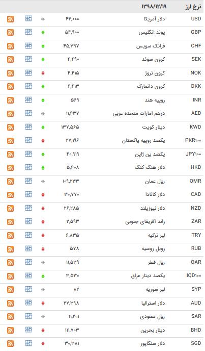 نرخ ارزهای بین بانکی در ۱۹ اسفند + جدول