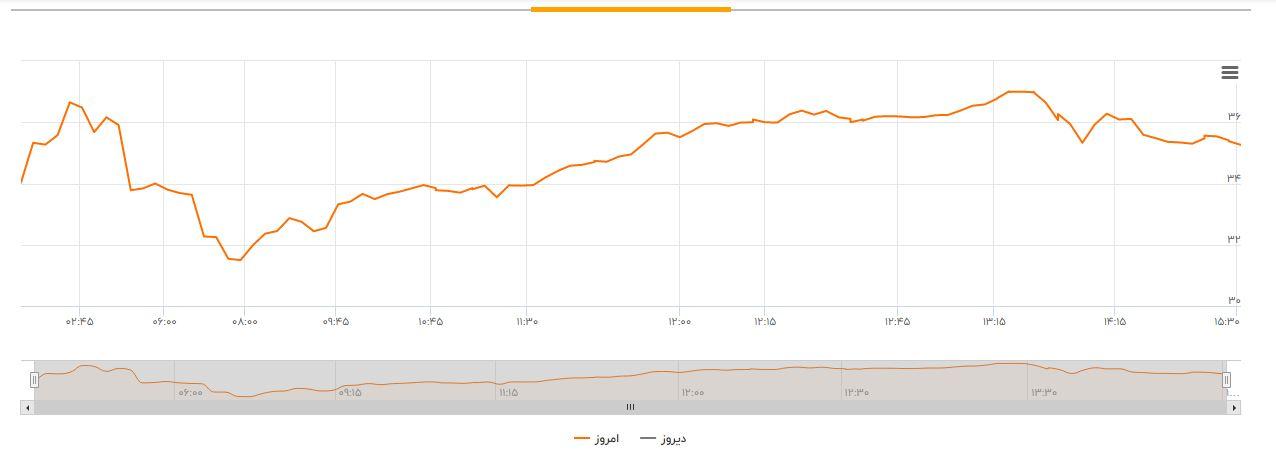 روسیه روی کرونا را در ممانعت با افزایش قیمت نفت کم کرد/ کرونا نفت را هم آلوده کردکرونا و روسیه؛ بزرگترین موانع افزایش قیمت نفت / تسویه حساب عربستان با روسیه