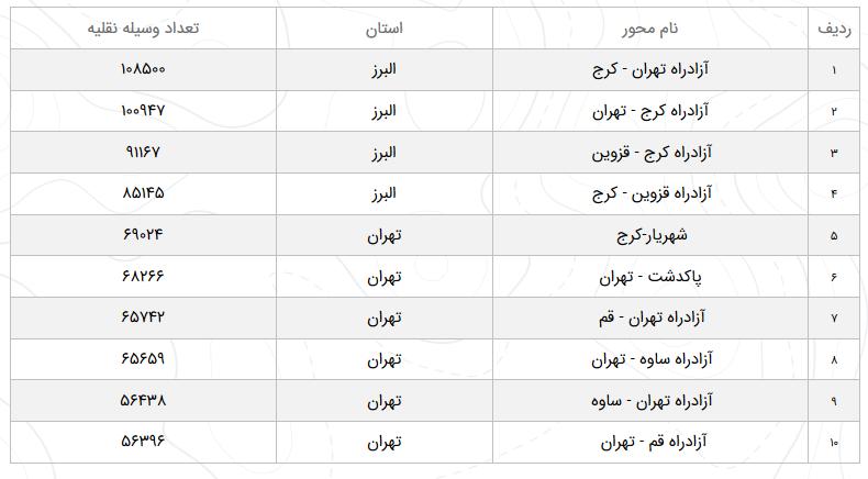 آخرین وضعیت راههای کشور در دوم اسفند/ کاهش ۹.۸ درصدی تردد نسبت به روز گذشته در محورهای برونشهری