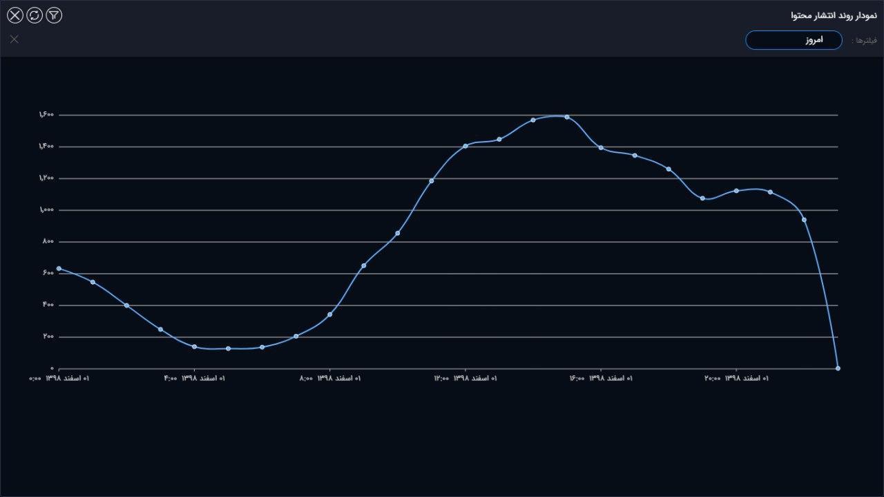 کاهش چشمگیر تب تند شایعات کرونایی در شبکههای اجتماعی/ اینستاگرام به یکپنجم رسید!