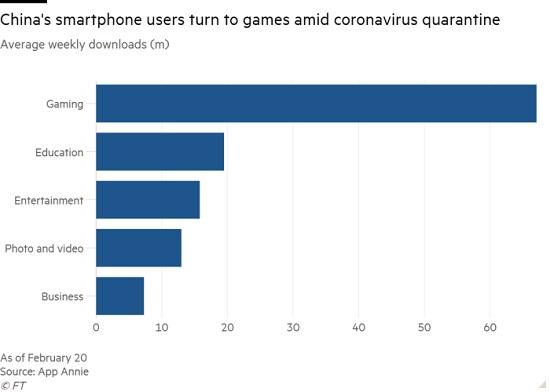 ارتباط عجیب کرونا و دانلود اپلیکیشنها یا بازیهای موبایل!