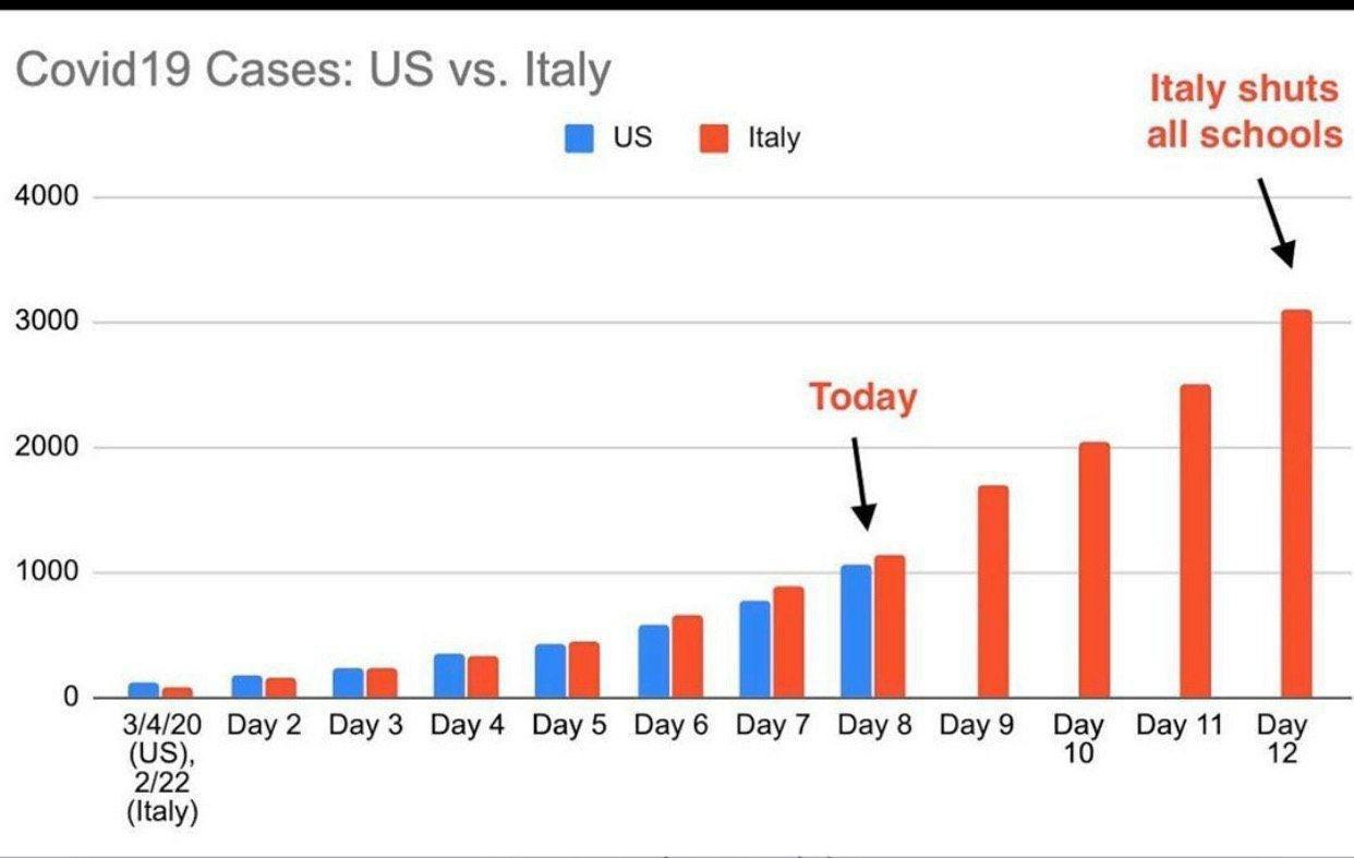 نمودار پیشرفت کرونا در آمریکا و ایتالیا