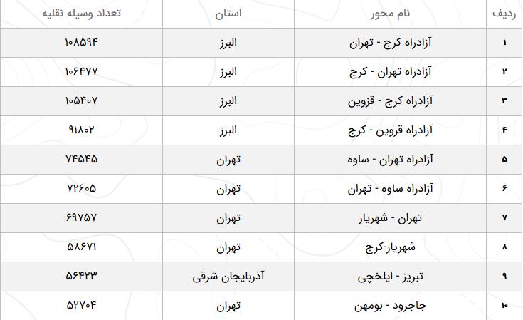 وضعیت ترافیک محورهای مواصلاتی در ۲۲ اسفند