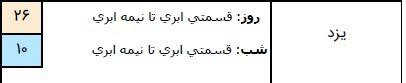 وضعیت آب و هوا در ۲۳ اسفند/ ورود سامانه بارشی جدید به کشور