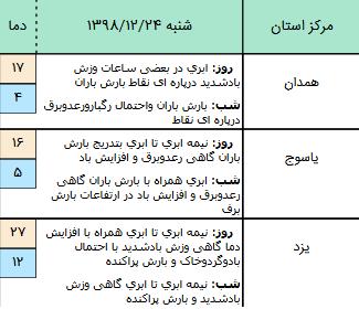 وضعیت آب و هوا در ۲۴ اسفند/ سامانه بارشی جدید در راه است