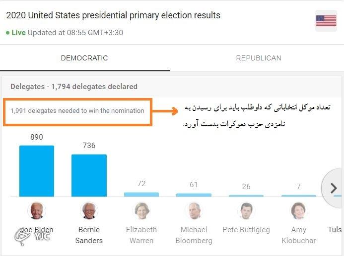 روند انتخابات ریاست جمهوری آمریکا چگونه است؟ ۴/////