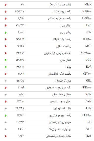 نرخ ۴۷ ارز بین بانکی در ۲۶ اسفند