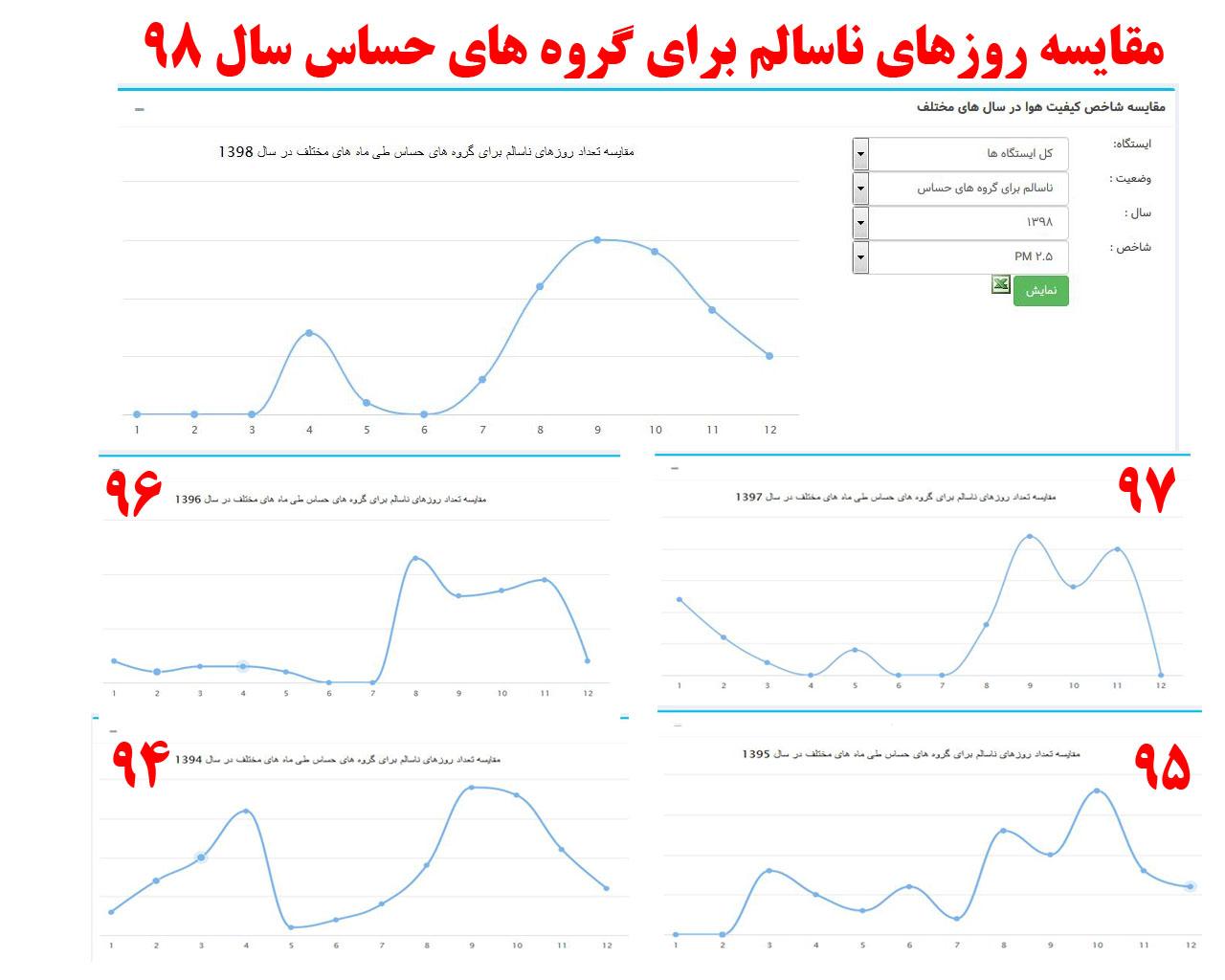 سهم طرح ترافیک در کاهش آلودگی هوای تهران