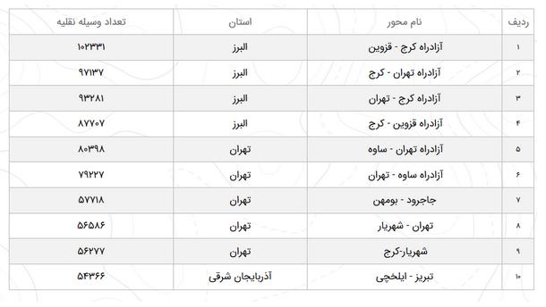 وضعیت ترافیک محورهای مواصلاتی در ۲۷ اسفند
