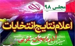 نتایج شمارش آرا در حوزههای دهگانه انتخابات آذربایجان غربی/مشخص شدن نتیجه قطعی ۹ حوزه از ۱۰ حوزه انتخابیه