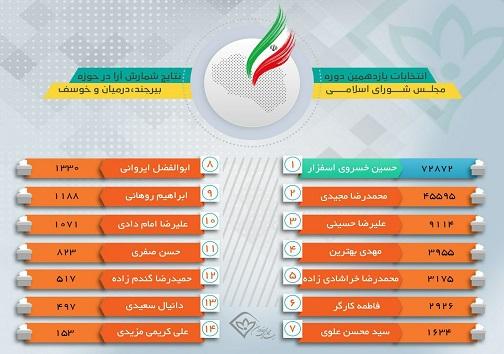 نتیجه قطعی انتخابات مجلس یازدهم در حوزه های انتخابیه خراسان جنوبی