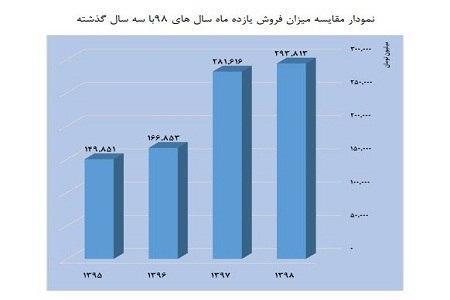 فروش سینما از ابتدای سال تا بهمن اعلام شد/ کاهش سه درصدی تماشاگران