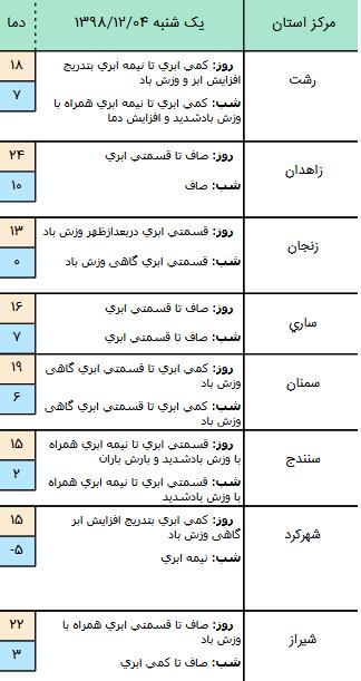 وضعیت آب و هوا در ۴ اسفند/