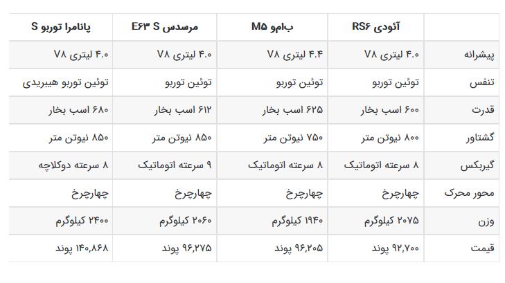 مشخصات فنی آئودی RS ۶، بامو M ۵، مرسدس E ۶۳ و پانامرا توربو S