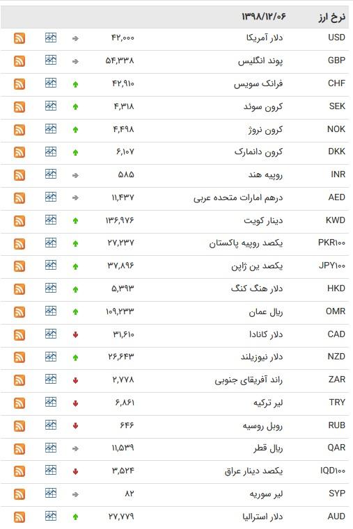 نرخ ۴۷ ارز بین بانکی در ۶ اسفند/ ۲۰ ارز رسمی گران شدند + جدول