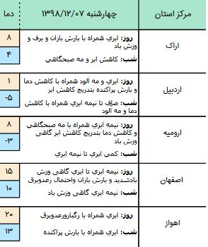وضعیت آب و هوا در ۷ اسفند/ فعالیت سامانه بارشی در نیمه غربی کشور
