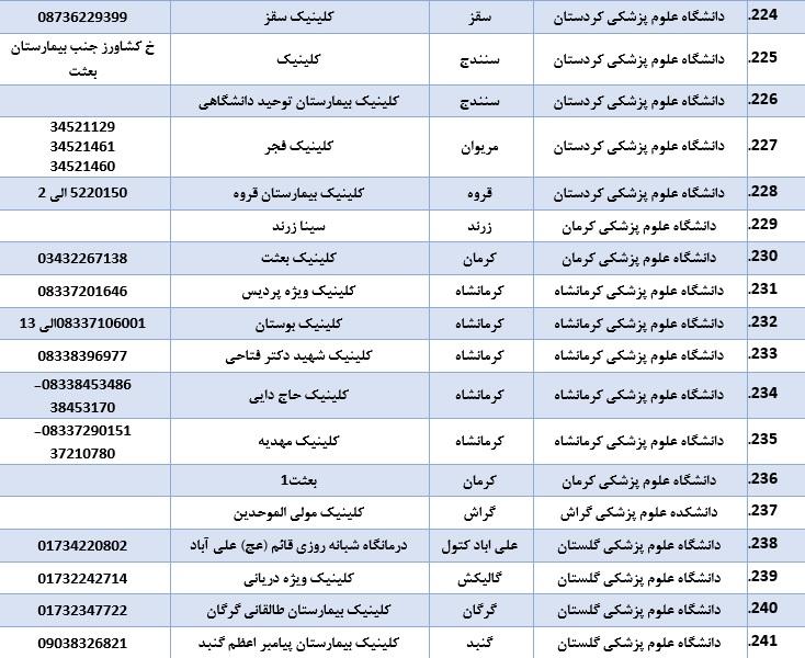 لیست بیمارستانها و کلینیک های ویزیت و ارجاع بیماران مشکوک به کرونا