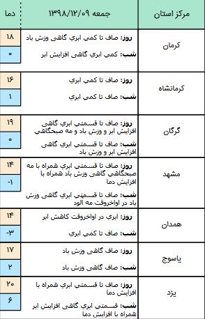وضعیت آب و هوا در ۹ اسفند/ احتمال ریزش بهمن برای جاده چالوس
