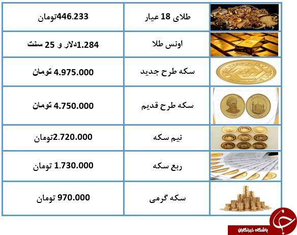 نرخ سکه و طلا در ۱۰ اردیبهشت ۹۸ / طلای ۱۸ عیار ۴۴۶ تومان شد + جدول