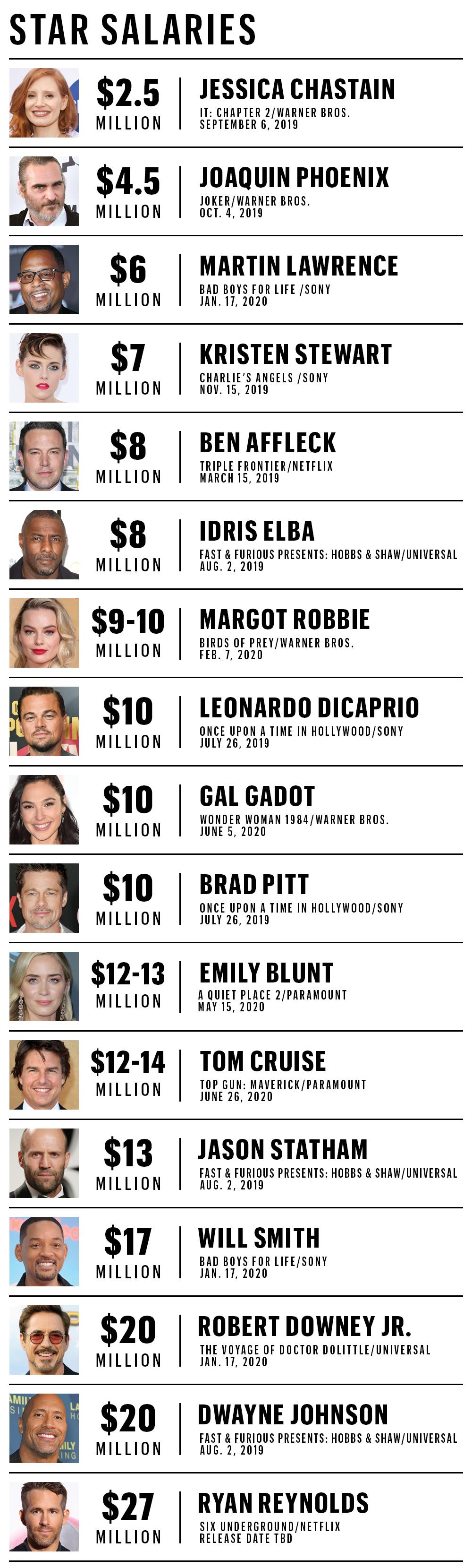 دستمزد تعدادی از بازیگران مشهور هالیوود در سال ۲۰۱۹ مشخص شد