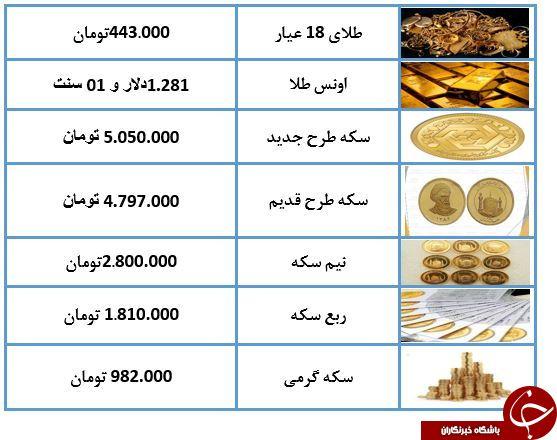 نرخ سکه و طلا در ۱۱ اردیبهشت ۹۸ / سکه به میلیون و ۷۸۷ هزار تومان رسید + جدول