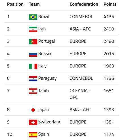 جدیدترین ردهبندی تیمهای ملی فوتبال ساحلی جهان