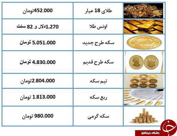 نرخ سکه و طلا در ۱۲ اردیبهشت ۹۸ / طلای ۱۸ عیار ۴۵۰ هزار تومان شد + جدول