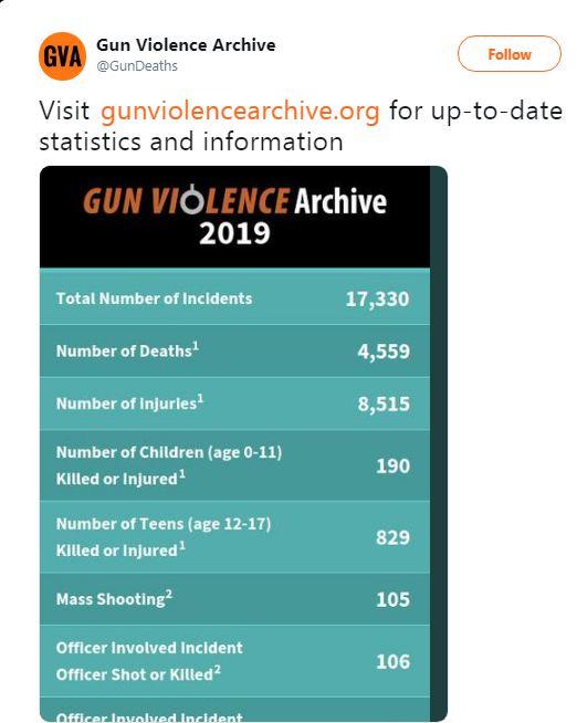آمار تکان دهده از خشونت مسلحانه درایالات متحده / زیر پوست آمریکا چه میگذرد؟ + تصاویر