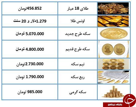 نرخ سکه و طلا در 14 اردیبهشت 98 /