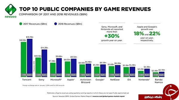 عمده سهام صنعت بازی دنیا در اختیار ۲۵ شرکت بزرگ بازیسازی