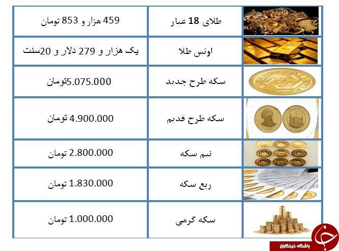 نرخ سکه و طلا در ۱۵ اردیبهشت ۹۸ / سکه طرح جدید ۵ میلیون و ۷۵ هزار تومان معامله شد + جدول