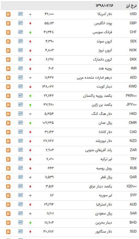 نرخ ۴۷ ارز بین بانکی در ۱۵ اردیبهشت ۹۸/ اسعار دولتی به تعطیلات آخر هفته رفتند + جدول