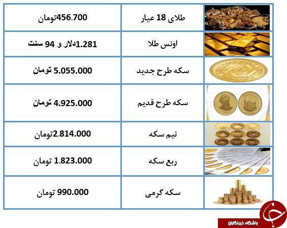 نرخ سکه و طلا در 16 اردیبهشت 98 / سکه 5 میلیون و 50 هزار تومان شد+ جدول